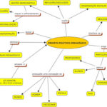 Projeto Político Pedagógico: MAPA CONCEITUAL