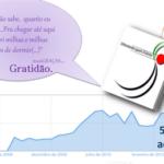 50.000 acessos…Agradecida!!!!